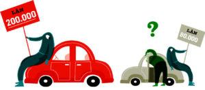 Banklån bil - bästa billån låg ränta köpa bil!